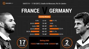 Statistik från Soccerway