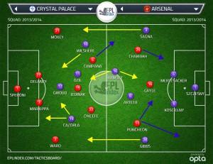 Taktiktavla från Opta